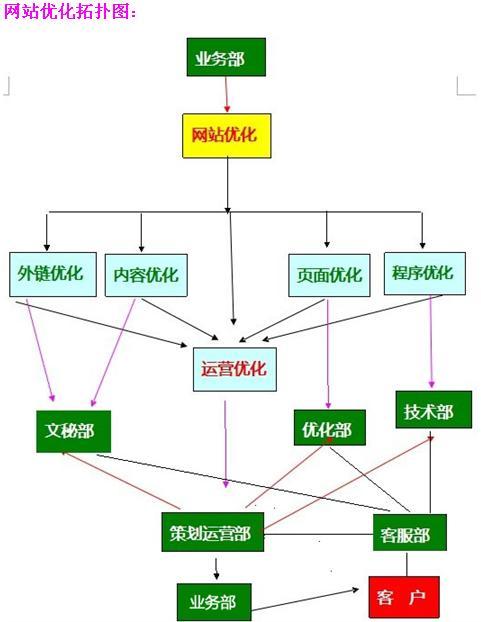 网站优化部门的创建和流程图